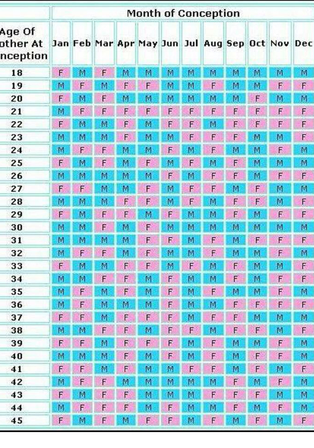 Wow! Can This Chart REALLY Predict The Gender of Your Baby ...