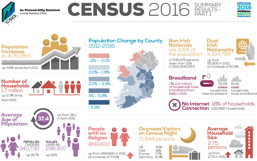 Republic's census reveals fewer Catholics and more divorcees